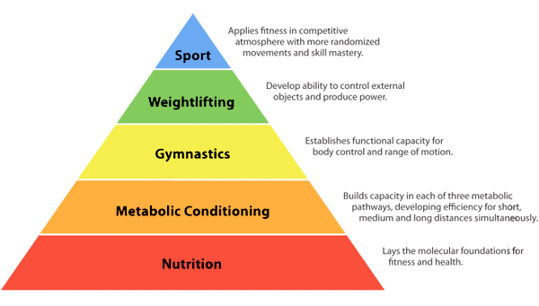 Does CrossFit Have Any Lasting Benefits…? Part 3